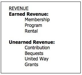revenue-graphic